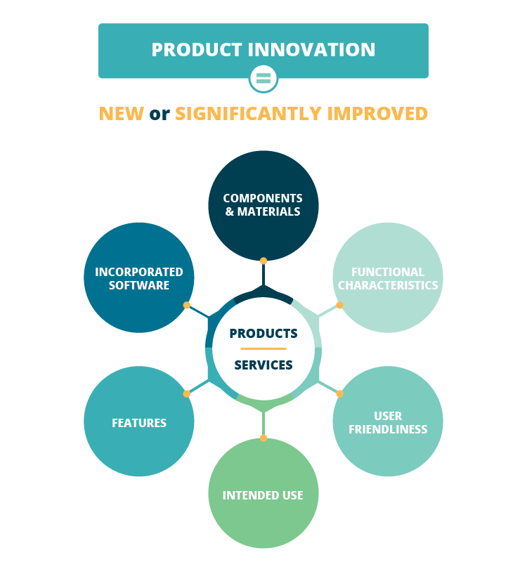 IC product innovation explained