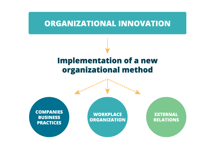 Organizational innovation explained